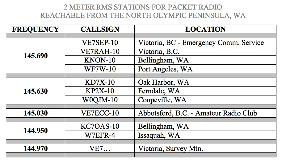 packet stations